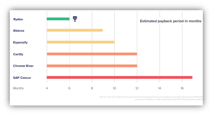 Estimated payback period of a Travel & Expense management tool in months
