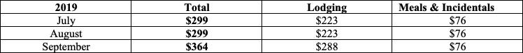 New York - Lodging Per Diems - Per Diems United States