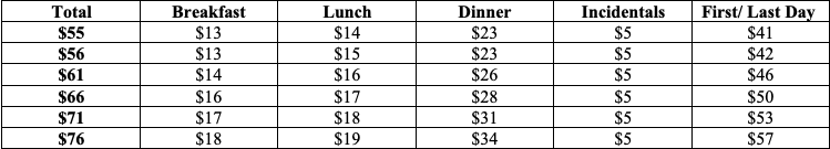 Meals & Incidental Expenses United States