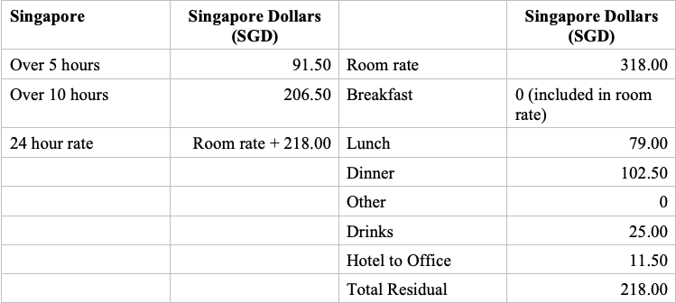 HMRC Worldwide Subsistence Rates 2019 - Singapore