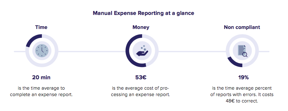 traditional expense management software