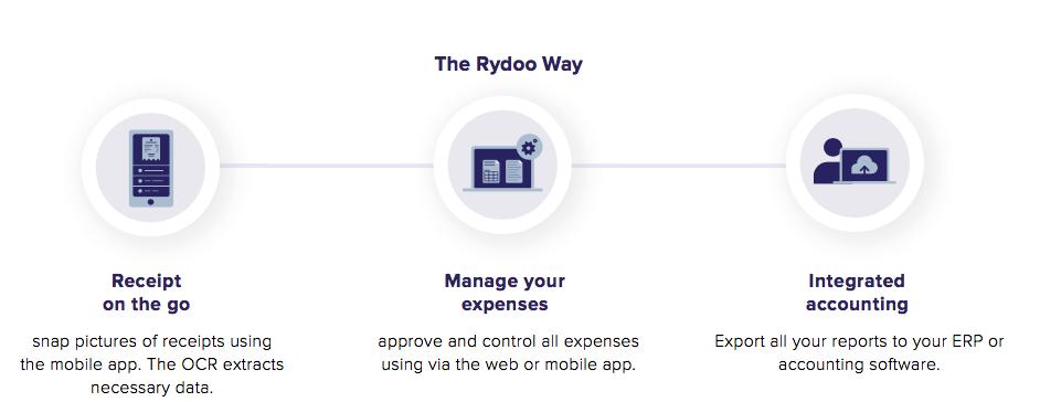 Rydoo expense management software