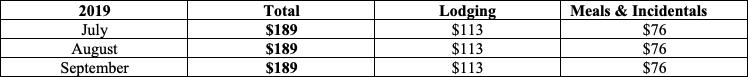 Albany - Lodging Per Diems - Per Diems United States